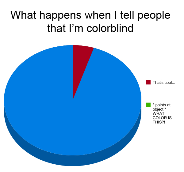 Graph Tell People Im Color Blind